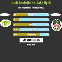 Josh Neufville vs Jake Hyde h2h player stats