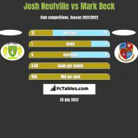 Josh Neufville vs Mark Beck h2h player stats