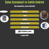 Dylan Asonganyi vs Calvin Andrew h2h player stats