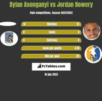 Dylan Asonganyi vs Jordan Bowery h2h player stats