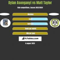 Dylan Asonganyi vs Matt Taylor h2h player stats