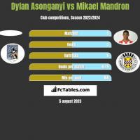 Dylan Asonganyi vs Mikael Mandron h2h player stats