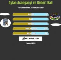 Dylan Asonganyi vs Robert Hall h2h player stats