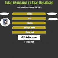 Dylan Asonganyi vs Ryan Donaldson h2h player stats