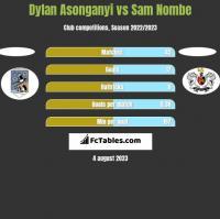 Dylan Asonganyi vs Sam Nombe h2h player stats