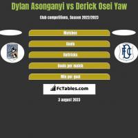 Dylan Asonganyi vs Derick Osei Yaw h2h player stats