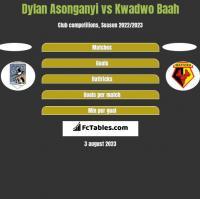 Dylan Asonganyi vs Kwadwo Baah h2h player stats