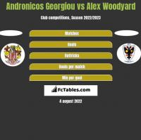 Andronicos Georgiou vs Alex Woodyard h2h player stats