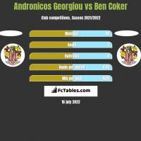 Andronicos Georgiou vs Ben Coker h2h player stats