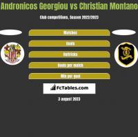 Andronicos Georgiou vs Christian Montano h2h player stats