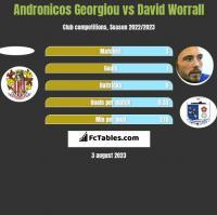 Andronicos Georgiou vs David Worrall h2h player stats