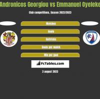 Andronicos Georgiou vs Emmanuel Oyeleke h2h player stats