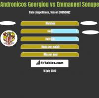 Andronicos Georgiou vs Emmanuel Sonupe h2h player stats