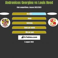 Andronicos Georgiou vs Louis Reed h2h player stats
