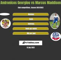 Andronicos Georgiou vs Marcus Maddison h2h player stats