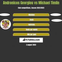 Andronicos Georgiou vs Michael Timlin h2h player stats