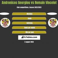 Andronicos Georgiou vs Romain Vincelot h2h player stats