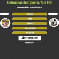 Andronicos Georgiou vs Tom Pett h2h player stats