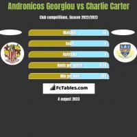 Andronicos Georgiou vs Charlie Carter h2h player stats
