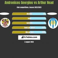 Andronicos Georgiou vs Arthur Read h2h player stats