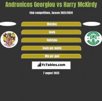 Andronicos Georgiou vs Harry McKirdy h2h player stats