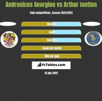 Andronicos Georgiou vs Arthur Iontton h2h player stats