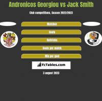 Andronicos Georgiou vs Jack Smith h2h player stats