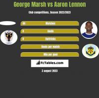 George Marsh vs Aaron Lennon h2h player stats