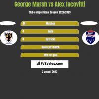 George Marsh vs Alex Iacovitti h2h player stats