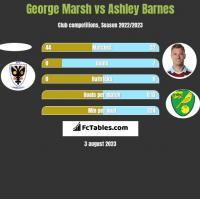 George Marsh vs Ashley Barnes h2h player stats