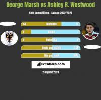 George Marsh vs Ashley R. Westwood h2h player stats