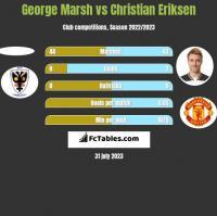 George Marsh vs Christian Eriksen h2h player stats