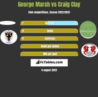 George Marsh vs Craig Clay h2h player stats