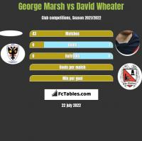 George Marsh vs David Wheater h2h player stats