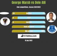 George Marsh vs Dele Alli h2h player stats
