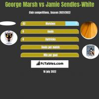 George Marsh vs Jamie Sendles-White h2h player stats