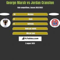 George Marsh vs Jordan Cranston h2h player stats