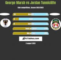 George Marsh vs Jordan Tunnicliffe h2h player stats