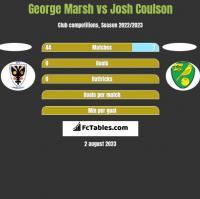 George Marsh vs Josh Coulson h2h player stats