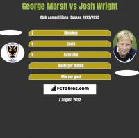 George Marsh vs Josh Wright h2h player stats