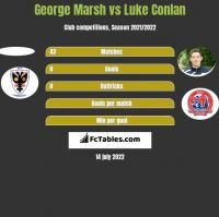 George Marsh vs Luke Conlan h2h player stats