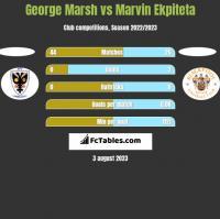 George Marsh vs Marvin Ekpiteta h2h player stats