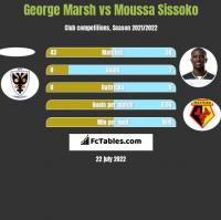 George Marsh vs Moussa Sissoko h2h player stats