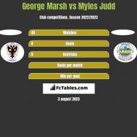 George Marsh vs Myles Judd h2h player stats