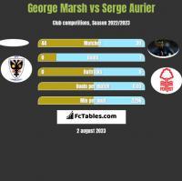 George Marsh vs Serge Aurier h2h player stats