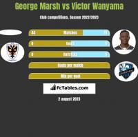 George Marsh vs Victor Wanyama h2h player stats