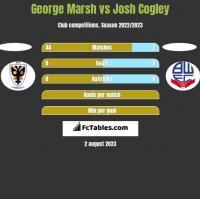 George Marsh vs Josh Cogley h2h player stats