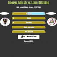 George Marsh vs Liam Kitching h2h player stats
