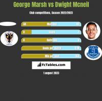 George Marsh vs Dwight Mcneil h2h player stats