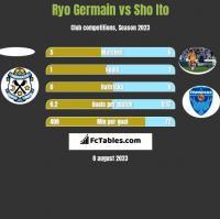 Ryo Germain vs Sho Ito h2h player stats